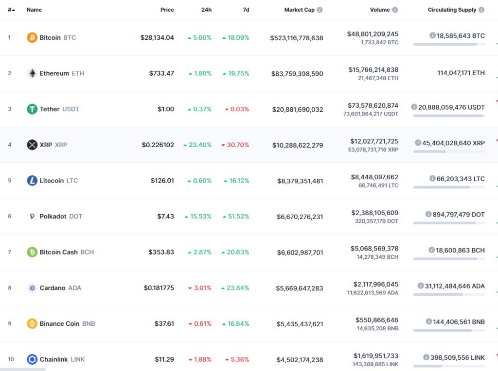 volume cryptocurrency